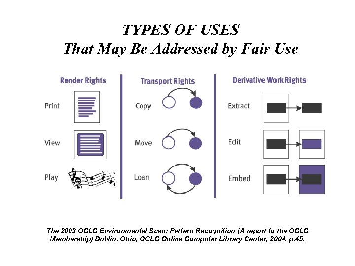 TYPES OF USES That May Be Addressed by Fair Use The 2003 OCLC Environmental