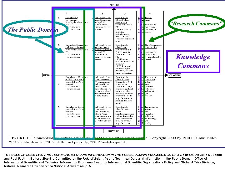 """The Public Domain """"Research Commons"""" Knowledge Commons THE ROLE OF SCIENTIFIC AND TECHNICAL DATA"""