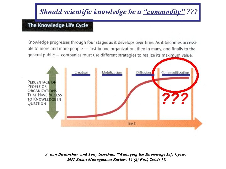 """Should scientific knowledge be a """"commodity"""" ? ? ? Julian Birkinshaw and Tony Sheehan,"""