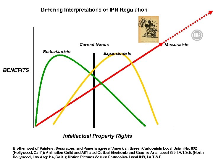 Differing Interpretations of IPR Regulation Current Norms Reductionists Maximalists Expansionists BENEFITS Intellectual Property Rights