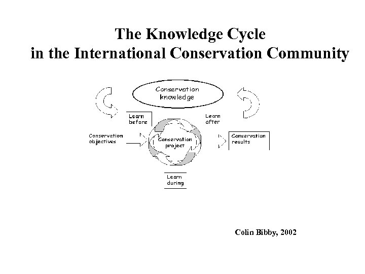 The Knowledge Cycle in the International Conservation Community Colin Bibby, 2002