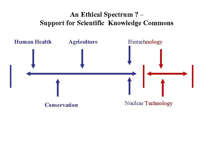 An Ethical Spectrum ? – Support for Scientific Knowledge Commons Human Health Agriculture Conservation