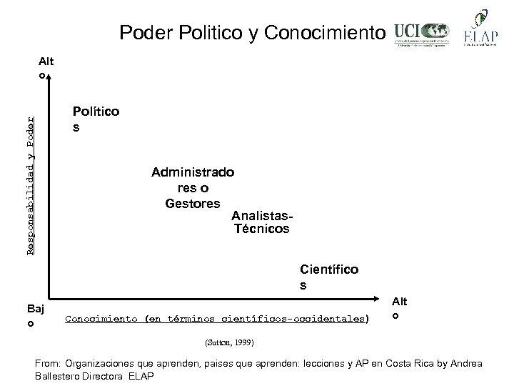 Poder Politico y Conocimiento Responsabilidad y Poder Alt o Político s Administrado res o