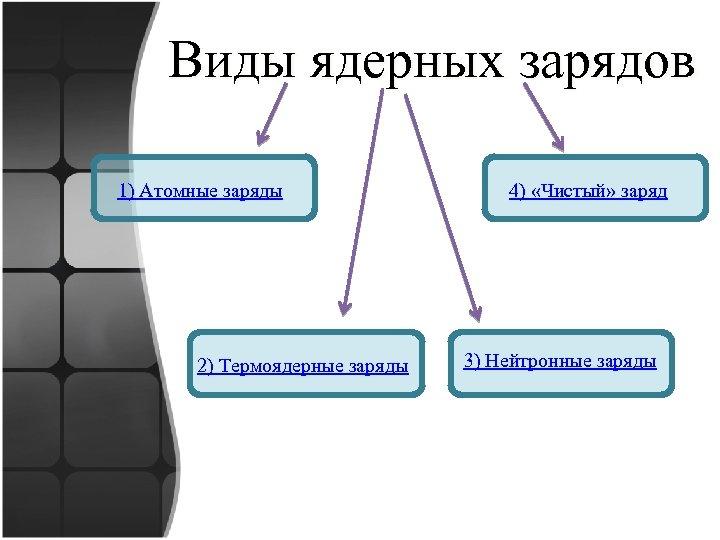 Виды ядерных зарядов 1) Атомные заряды 2) Термоядерные заряды 4) «Чистый» заряд 3) Нейтронные