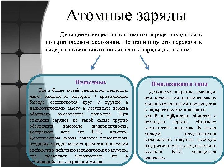 Атомные заряды Делящееся вещество в атомном заряде находится в подкритическом состоянии. По принципу его