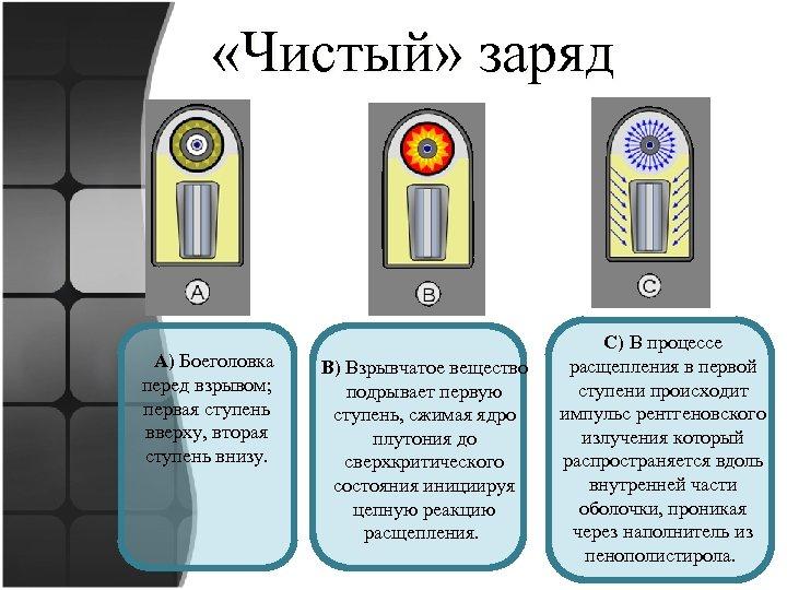 «Чистый» заряд A) Боеголовка перед взрывом; первая ступень вверху, вторая ступень внизу. B)