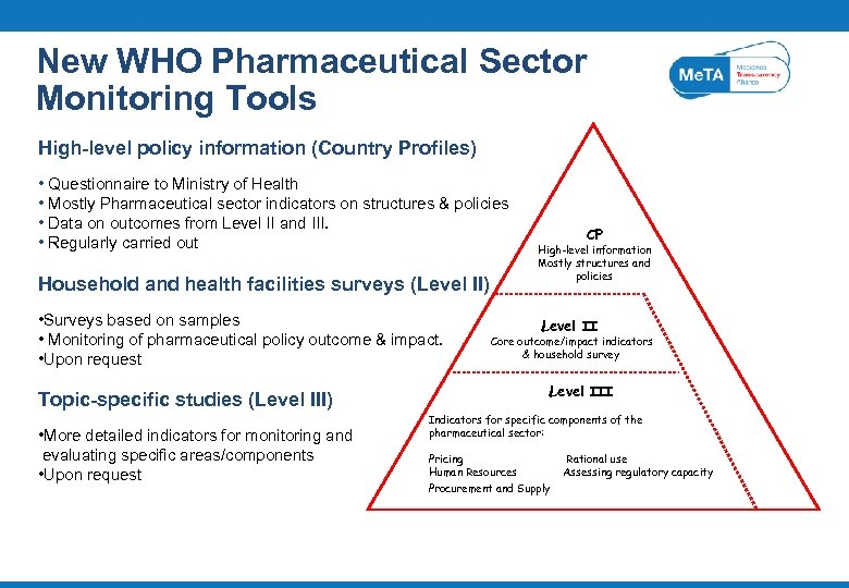 New WHO Pharmaceutical Sector Monitoring Tools High-level policy information (Country Profiles) • Questionnaire to