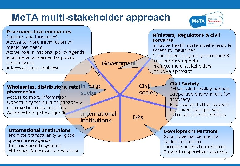 Me. TA multi-stakeholder approach Pharmaceutical companies (generic and innovator) Access to more information on