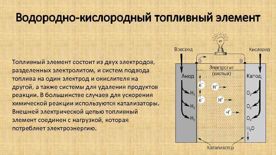 Водородно-кислородный топливный элемент Топливный элемент состоит из двух электродов, разделенных электролитом, и систем подвода