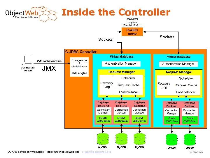 Inside the Controller Sockets JMX JOn. AS developer workshop – http: //www. objectweb. org