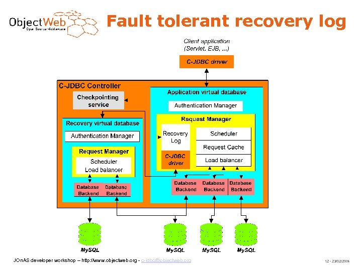 Fault tolerant recovery log JOn. AS developer workshop – http: //www. objectweb. org -