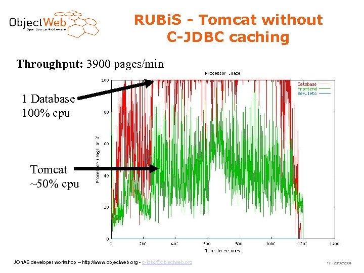 RUBi. S - Tomcat without C-JDBC caching Throughput: 3900 pages/min 1 Database 100% cpu