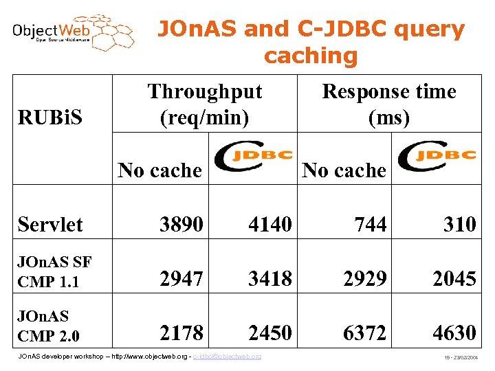 JOn. AS and C-JDBC query caching RUBi. S Throughput (req/min) No cache Response time