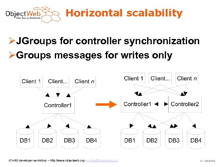 Horizontal scalability JGroups for controller synchronization Groups messages for writes only JOn. AS developer