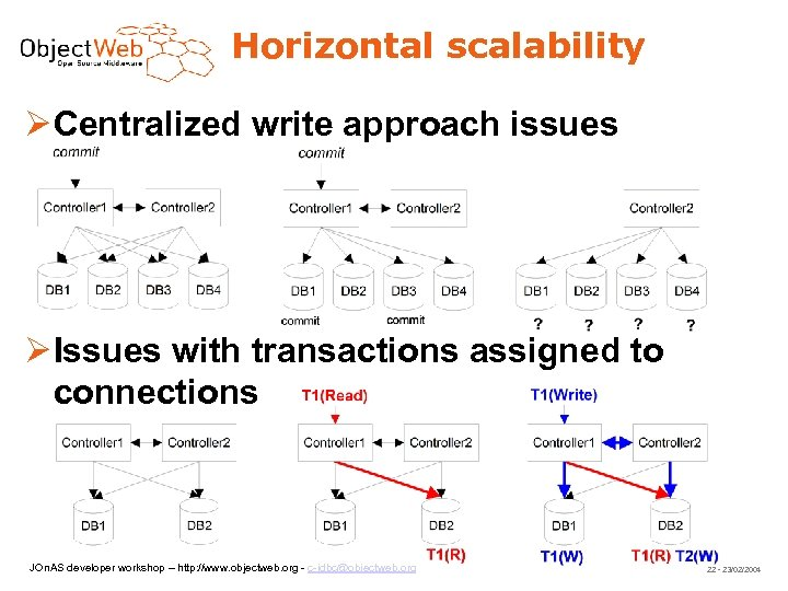 Horizontal scalability Centralized write approach issues Issues with transactions assigned to connections JOn. AS