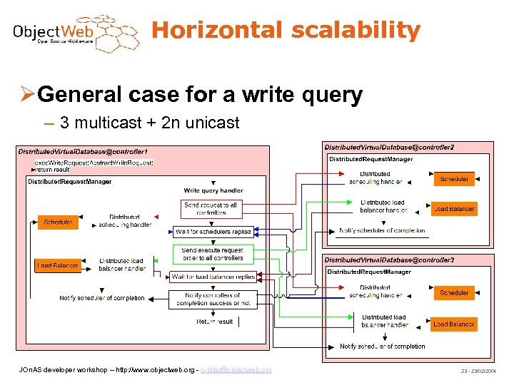 Horizontal scalability General case for a write query – 3 multicast + 2 n