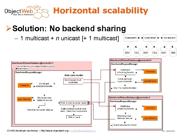 Horizontal scalability Solution: No backend sharing – 1 multicast + n unicast [+ 1