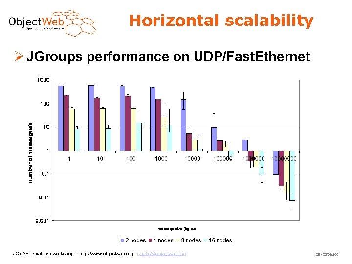 Horizontal scalability JGroups performance on UDP/Fast. Ethernet JOn. AS developer workshop – http: //www.