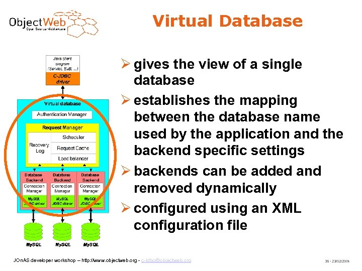 Virtual Database gives the view of a single database establishes the mapping between the