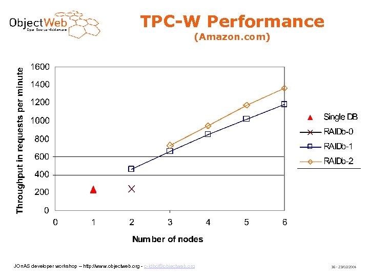 TPC-W Performance (Amazon. com) JOn. AS developer workshop – http: //www. objectweb. org -