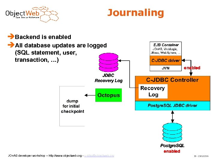 Journaling Backend is enabled All database updates are logged (SQL statement, user, transaction, …)