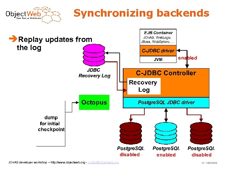 Synchronizing backends Replay updates from the log JOn. AS developer workshop – http: //www.