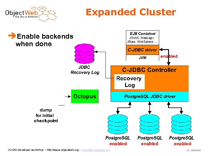 Expanded Cluster Enable backends when done JOn. AS developer workshop – http: //www. objectweb.