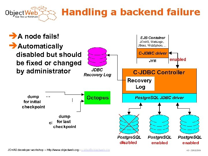 Handling a backend failure A node fails! Automatically disabled but should be fixed or