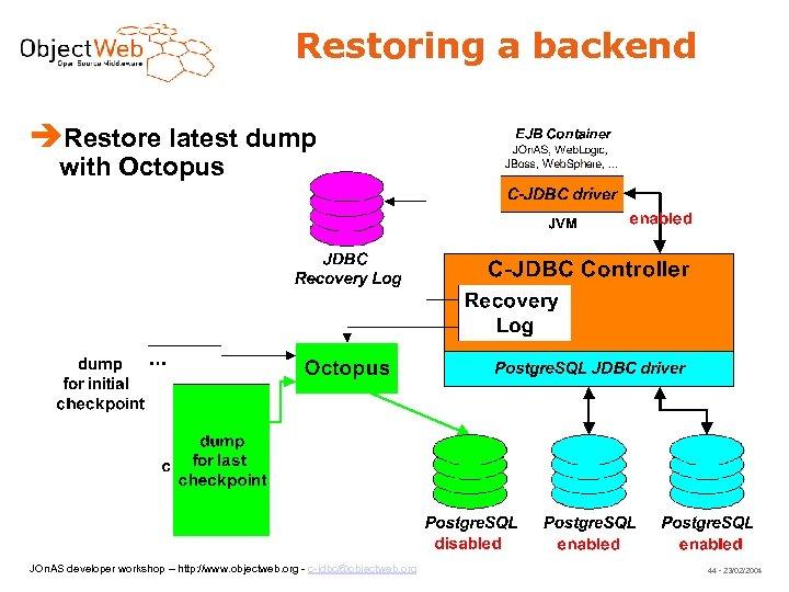 Restoring a backend Restore latest dump with Octopus JOn. AS developer workshop – http: