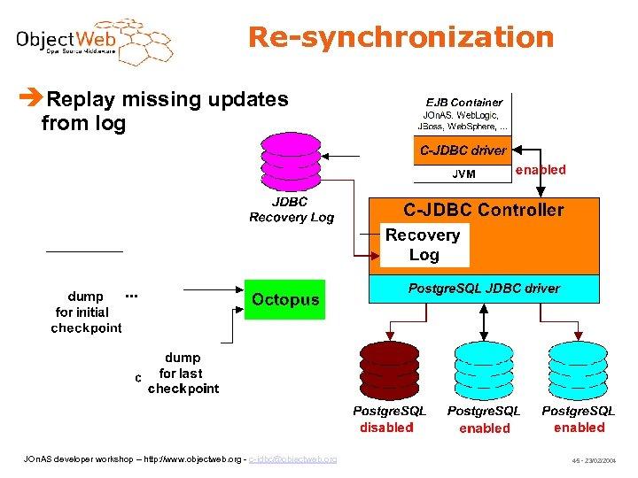 Re-synchronization Replay missing updates from log JOn. AS developer workshop – http: //www. objectweb.