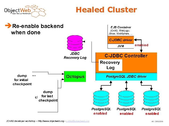 Healed Cluster Re-enable backend when done JOn. AS developer workshop – http: //www. objectweb.