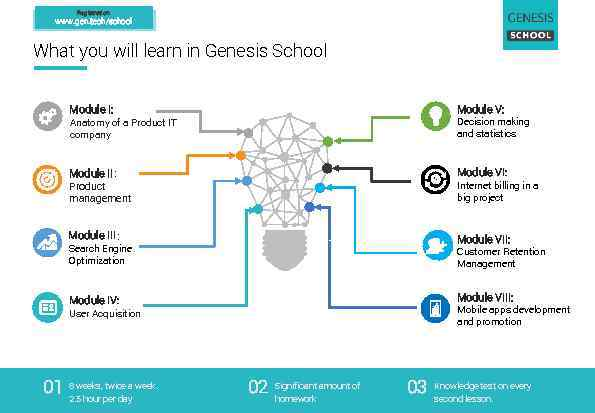 Registration: www. gen. tech/school What you will learn in Genesis School Module I: Module