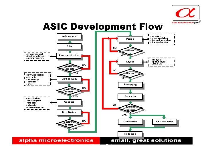 ASIC Development Flow ASIC request Design NDA - schematic - block simulation - top