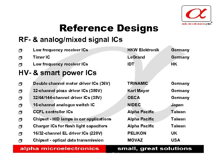 Reference Designs RF- & analog/mixed signal ICs + Low frequency receiver ICs HKW Elektronik