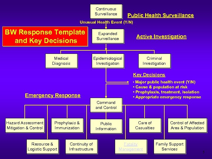 Continuous Surveillance Public Health Surveillance Unusual Health Event (Y/N) BW Response Template and Key