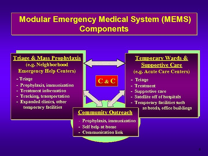 Modular Emergency Medical System (MEMS) Components Triage & Mass Prophylaxis Temporary Wards & Supportive