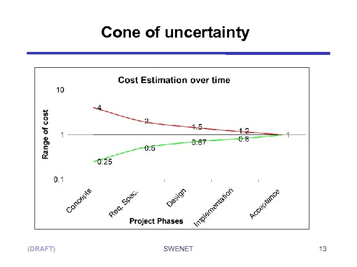 Cone of uncertainty (DRAFT) SWENET 13