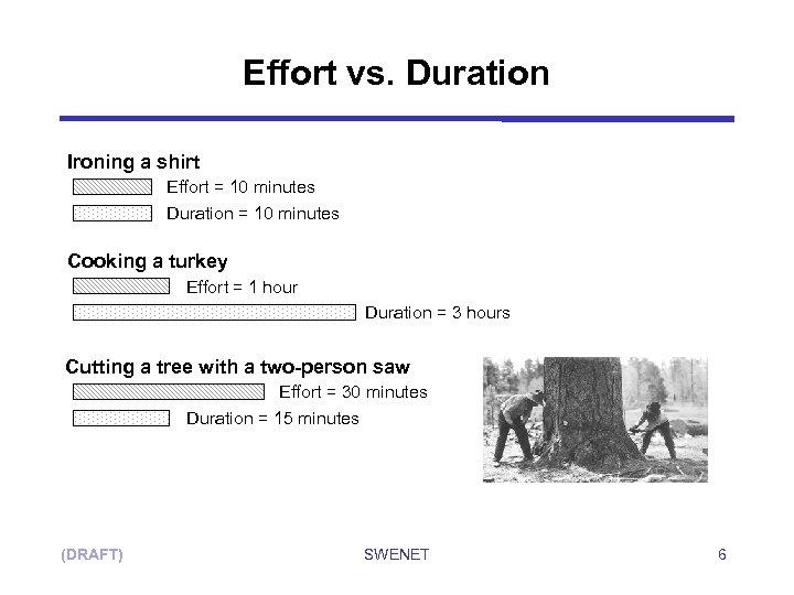 Effort vs. Duration Ironing a shirt Effort = 10 minutes Duration = 10 minutes