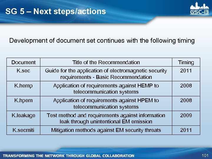 SG 5 – Next steps/actions Development of document set continues with the following timing