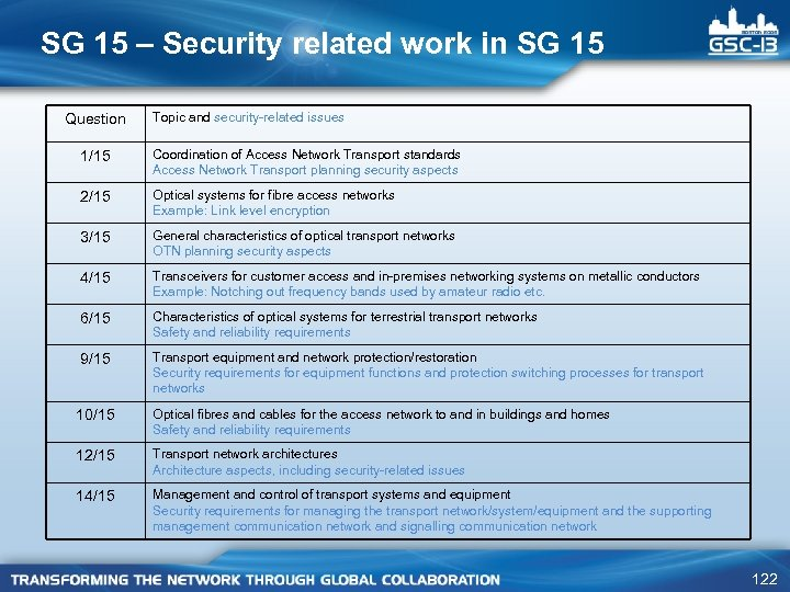 SG 15 – Security related work in SG 15 Question Topic and security-related issues