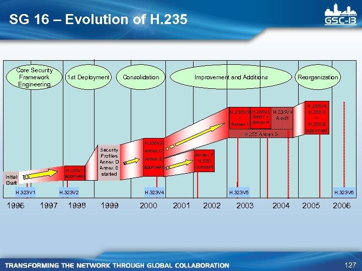 SG 16 – Evolution of H. 235 Core Security Framework Engineering 1 st Deployment
