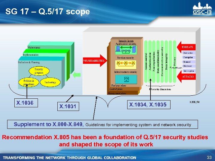 SG 17 – Q. 5/17 scope X. 1036 X. 1031 X. 1034, X. 1035