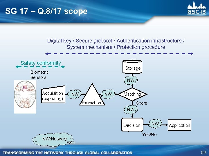 SG 17 – Q. 8/17 scope Digital key / Secure protocol / Authentication infrastructure