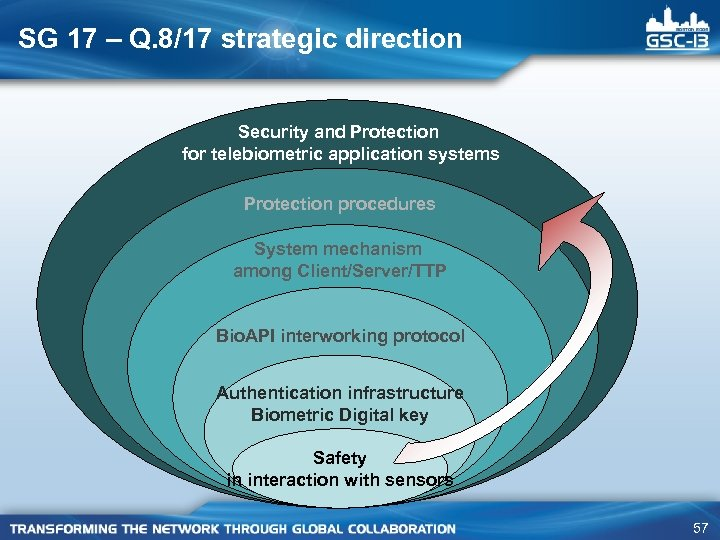 SG 17 – Q. 8/17 strategic direction Security and Protection for telebiometric application systems
