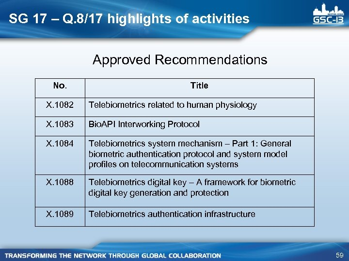 SG 17 – Q. 8/17 highlights of activities Approved Recommendations No. Title X. 1082