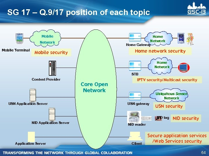 SG 17 – Q. 9/17 position of each topic Mobile Home Network Home Gateway