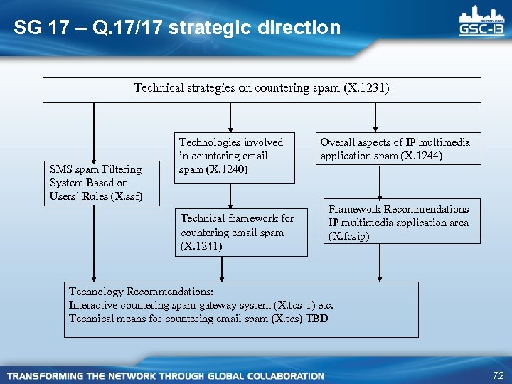 SG 17 – Q. 17/17 strategic direction Technical strategies on countering spam (X. 1231)