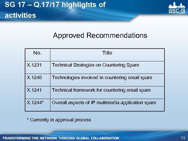 SG 17 – Q. 17/17 highlights of activities Approved Recommendations No. Title X. 1231