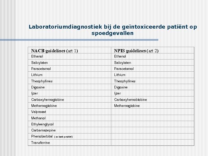 Laboratoriumdiagnostiek bij de geïntoxiceerde patiënt op spoedgevallen NACB guidelines (art 1) NPIS guidelines (art