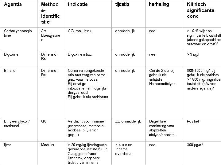 Agentia Method eidentific atie indicatie tijdstip herhaling Klinisch significante conc Carboxyhemoglo bine Art bloedgasse